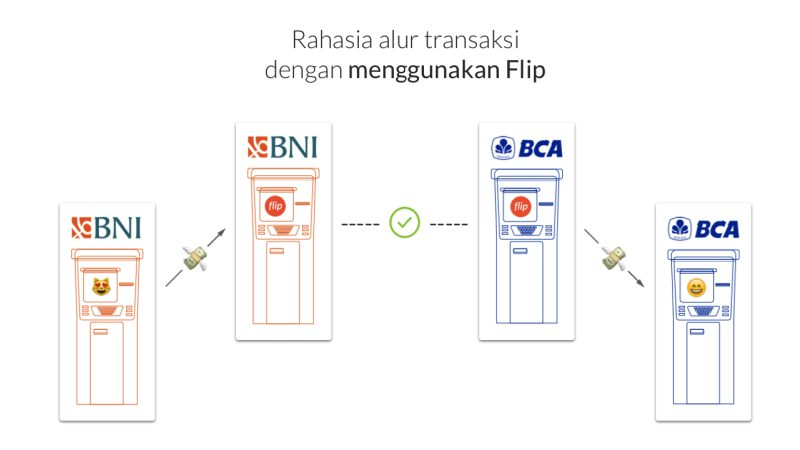 Flip-Mekanisme-Ilustrasi-from-techinasia com